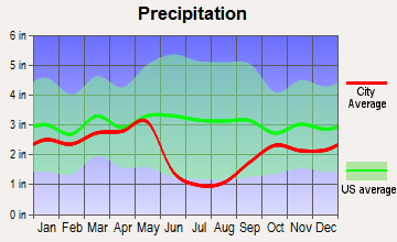 South Weber, Utah average precipitation