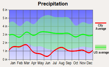 Springdale, Utah average precipitation