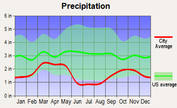 Tooele, Utah average precipitation