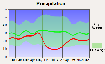 Uintah, Utah average precipitation