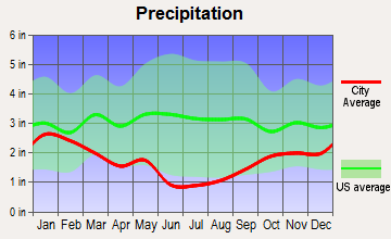 Wallsburg, Utah average precipitation