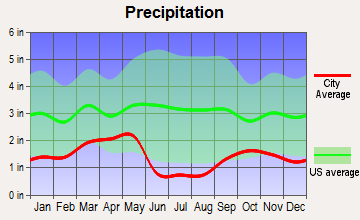 West Valley City, Utah average precipitation