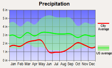 White City, Utah average precipitation