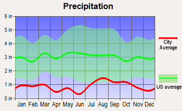 Boulder, Utah average precipitation
