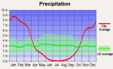 Upper Lake, California average precipitation