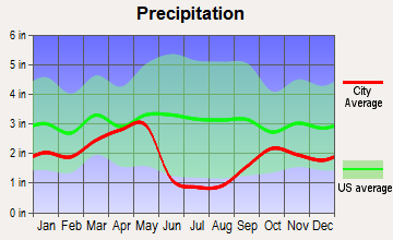 Woods Cross, Utah average precipitation