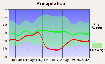 Farmington, Utah average precipitation
