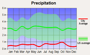 Green River, Utah average precipitation