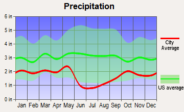 Highland, Utah average precipitation