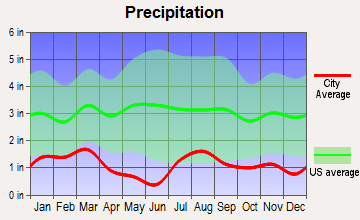 Hildale, Utah average precipitation