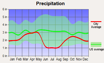 Holladay, Utah average precipitation