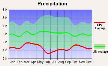 Kanosh, Utah average precipitation
