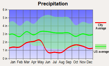 Kearns, Utah average precipitation