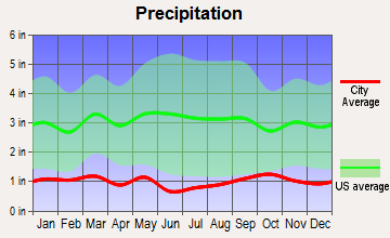 Mount Pleasant, Utah average precipitation