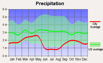 Murray, Utah average precipitation