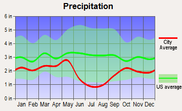 Ogden, Utah average precipitation