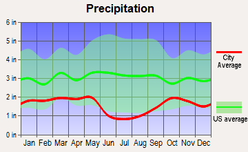 Palmyra, Utah average precipitation