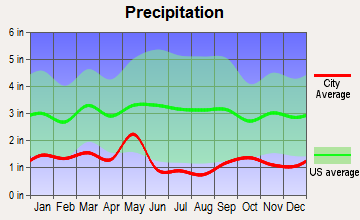 Riverside, Utah average precipitation