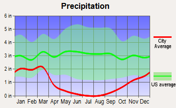 Visalia, California average precipitation