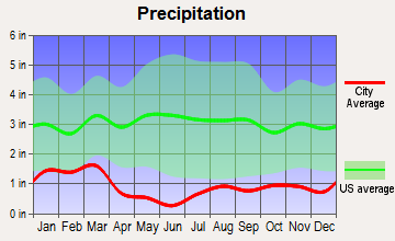 Santa Clara, Utah average precipitation