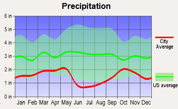 Santaquin, Utah average precipitation