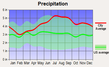 Orleans, Vermont average precipitation