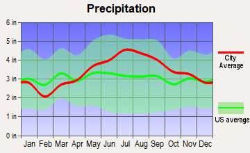 West Rutland, Vermont average precipitation