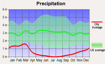 Wasco, California average precipitation