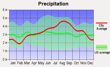 Essex, Vermont average precipitation