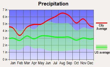 Underhill, Vermont average precipitation