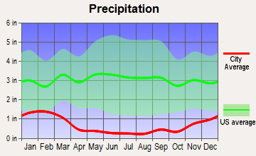West Bishop, California average precipitation