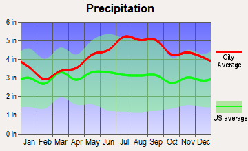 Derby, Vermont average precipitation