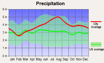 Greensboro, Vermont average precipitation