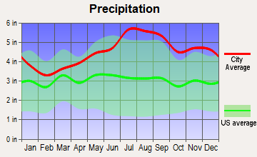 Irasburg, Vermont average precipitation
