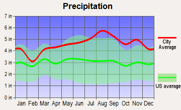 Duxbury, Vermont average precipitation
