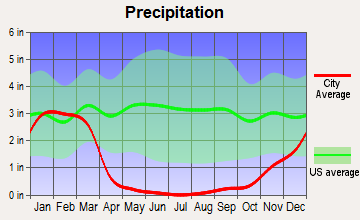 Westminster, California average precipitation