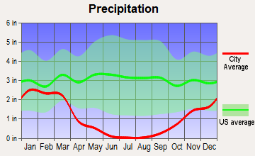 West Modesto, California average precipitation
