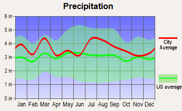Tangier, Virginia average precipitation