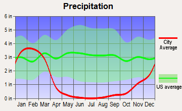West Whittier-Los Nietos, California average precipitation