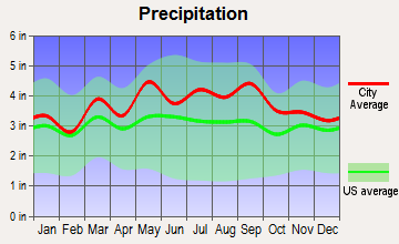 Wolf Trap, Virginia average precipitation