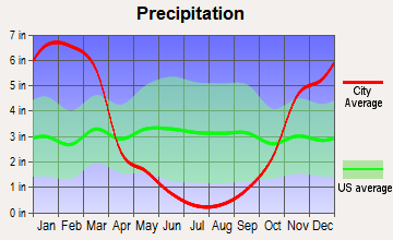 Westwood, California average precipitation