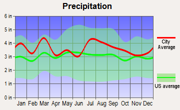 Accomac, Virginia average precipitation