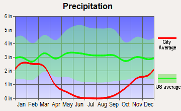 Winton, California average precipitation