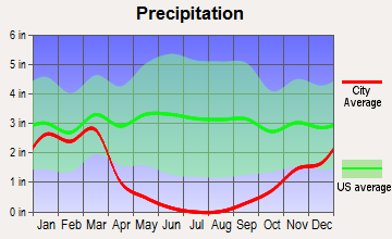 Woodlake, California average precipitation