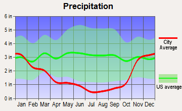 Yreka, California average precipitation