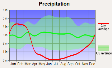 Yucaipa, California average precipitation