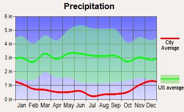 Terrace Heights, Washington average precipitation