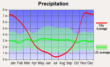 Trout Lake, Washington average precipitation