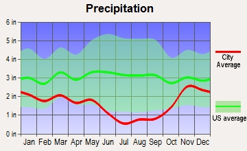 Walla Walla East, Washington average precipitation