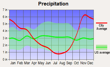 Waller, Washington average precipitation